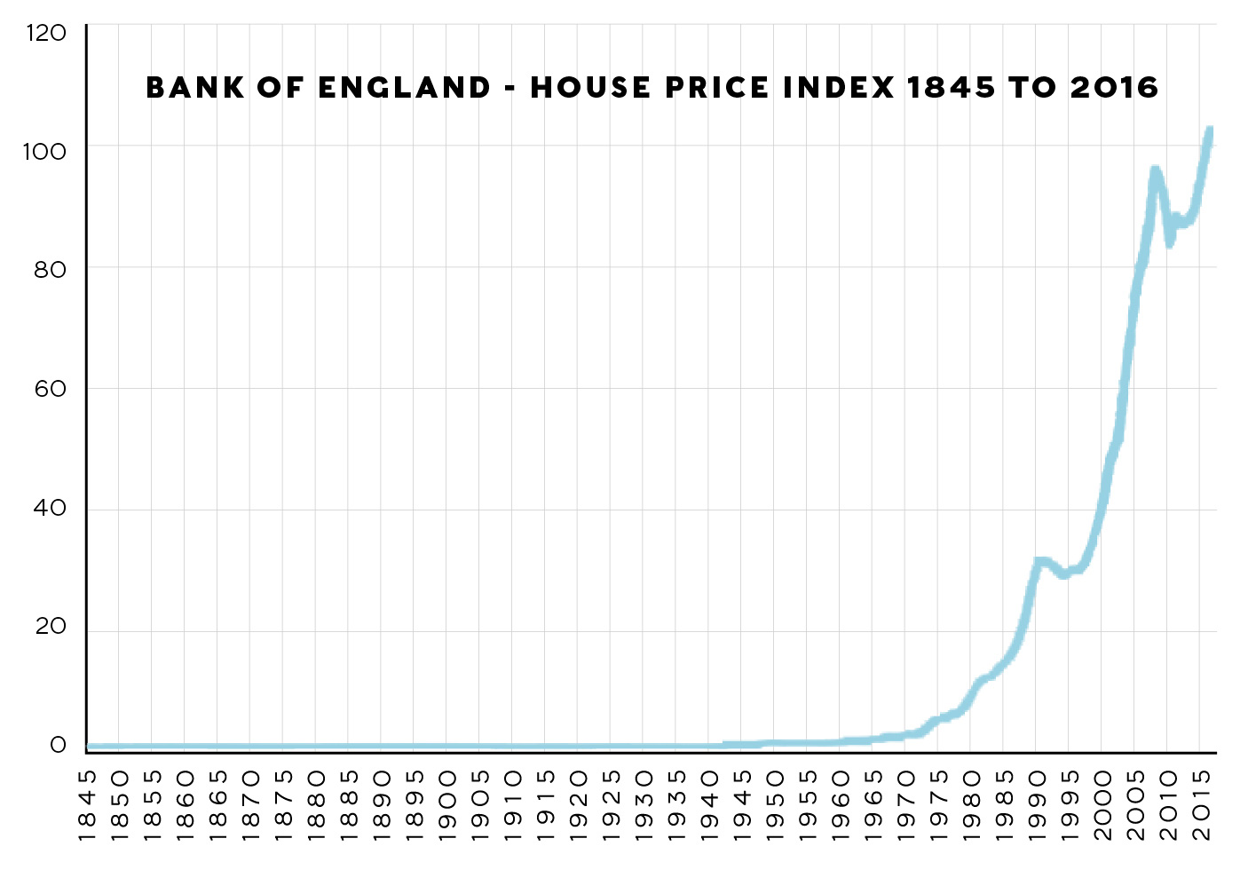 Bank of England house price index 1845 to 2016