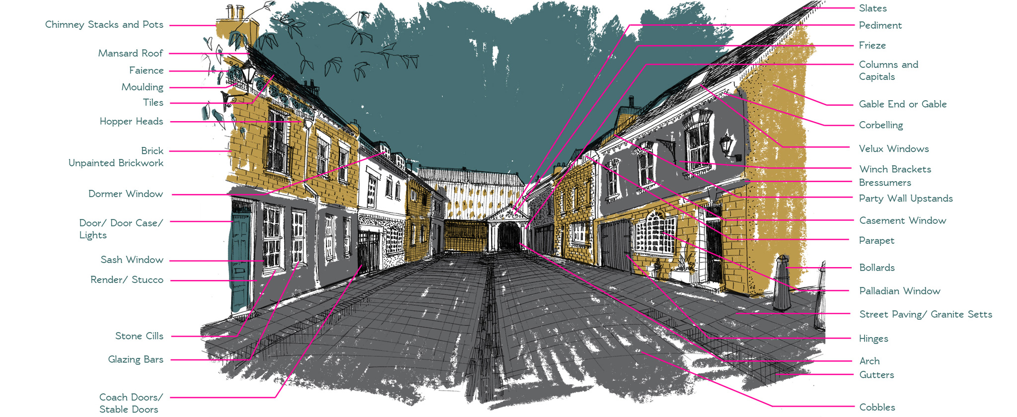 familiar features of the Mews